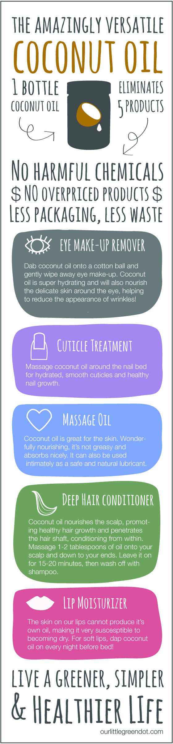 Coconut oil infographic: 5 ways to use your coconut oil